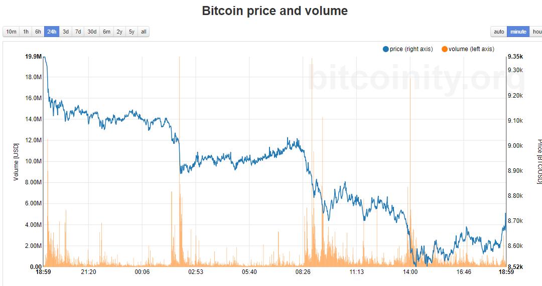 bitcoin sta rapidamente perdendo la quota di mercato)