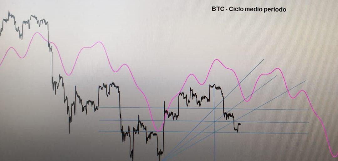 Bitcoin: analisi del ciclo di medio periodo