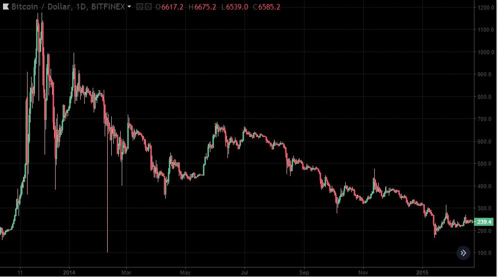 BTC/USD 2014