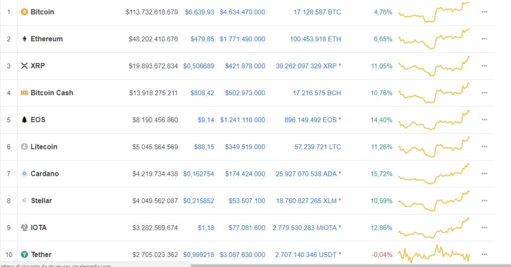 mercato cripto top 10 coin