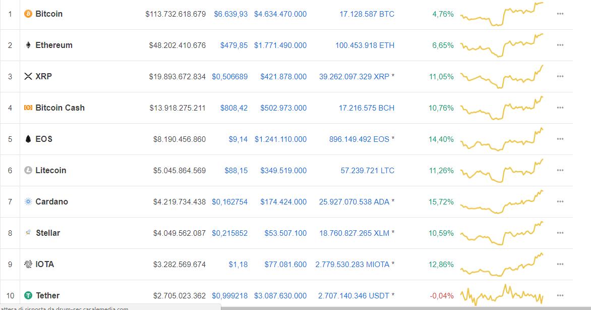 Dove comprare bitcoin in Italia| Punti vendita bitcoin