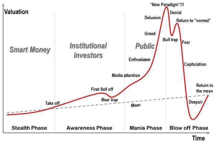 fasi di mercato