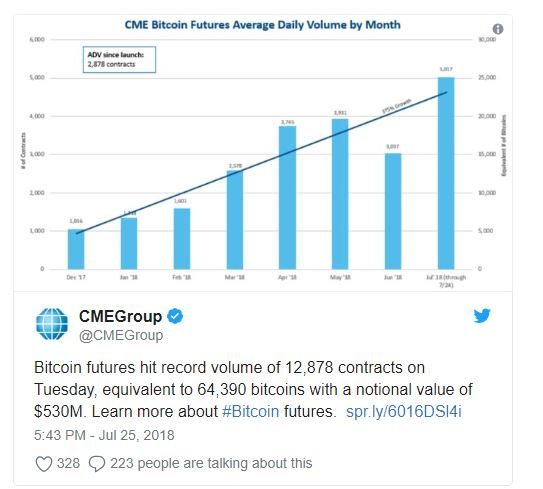 cme group tweet