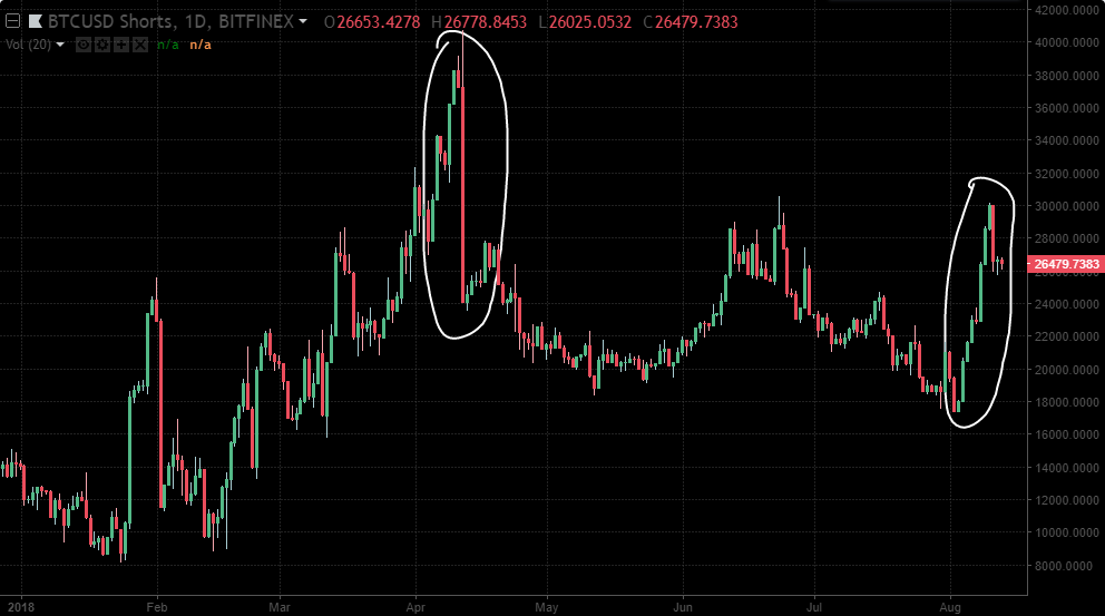 short squeeze bitcoin