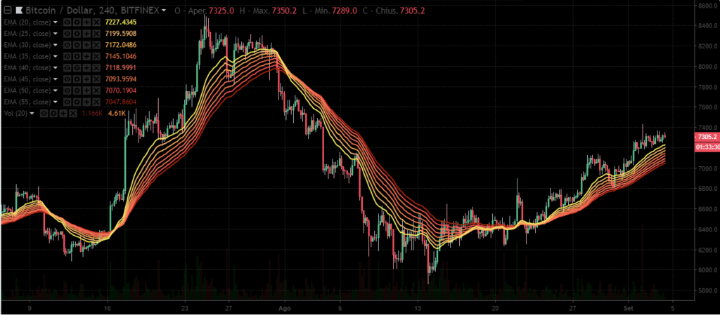 BTC-USD RIBBON ma exp