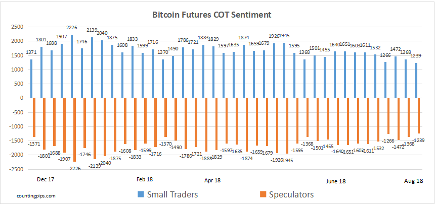 bitcoin futures net positions