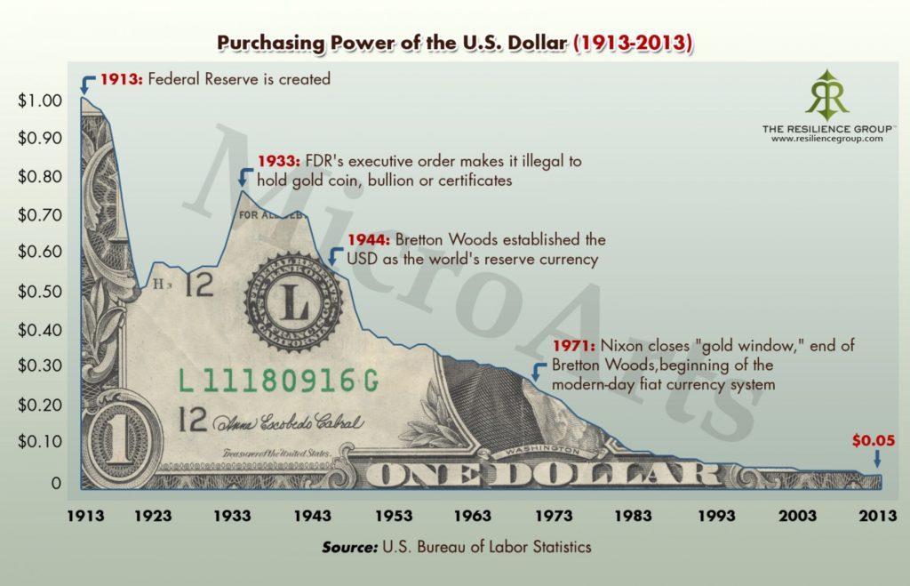 potere d'acquisto dollaro