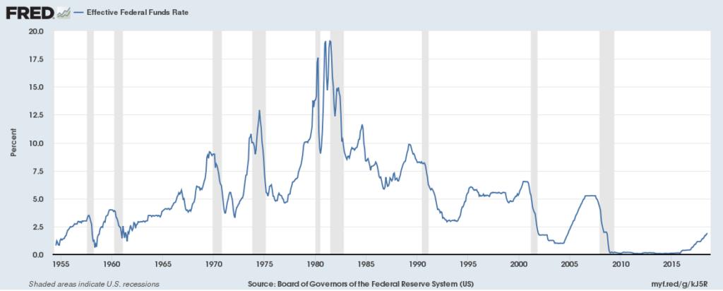 Tassi d'interesse USA rischio recessione