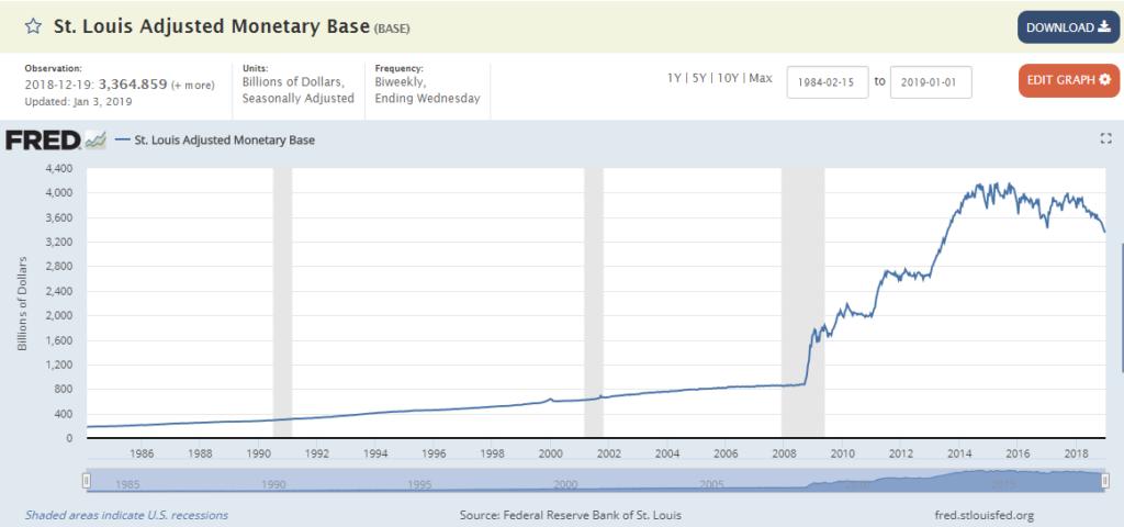 base monetaria dollaro