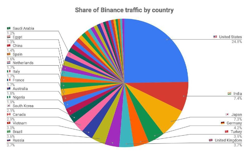 TRAFFICO SU BINANCE