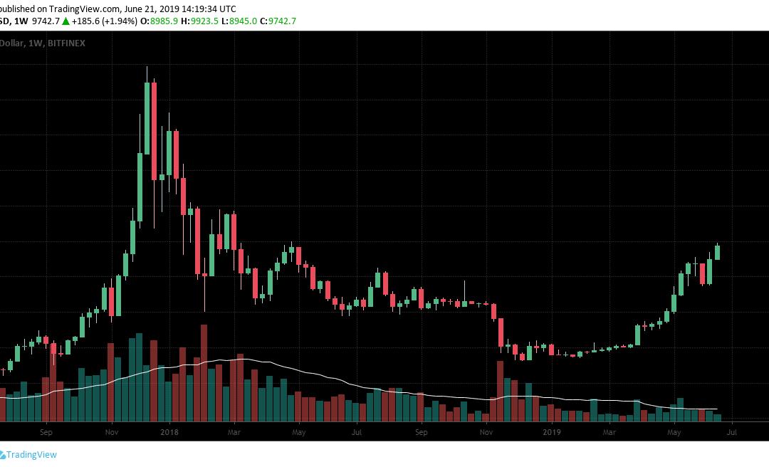Il Bitcoin prova a tirare la volata estiva al mercato