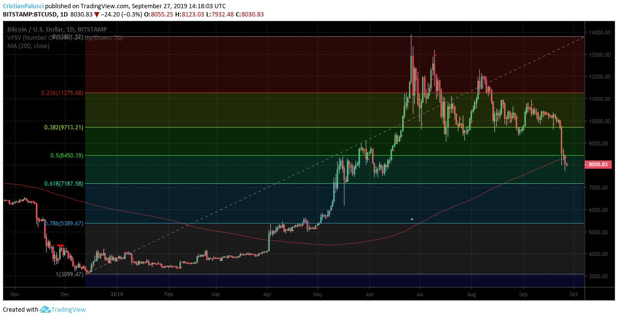 bitcoin 0.618 fibonacci