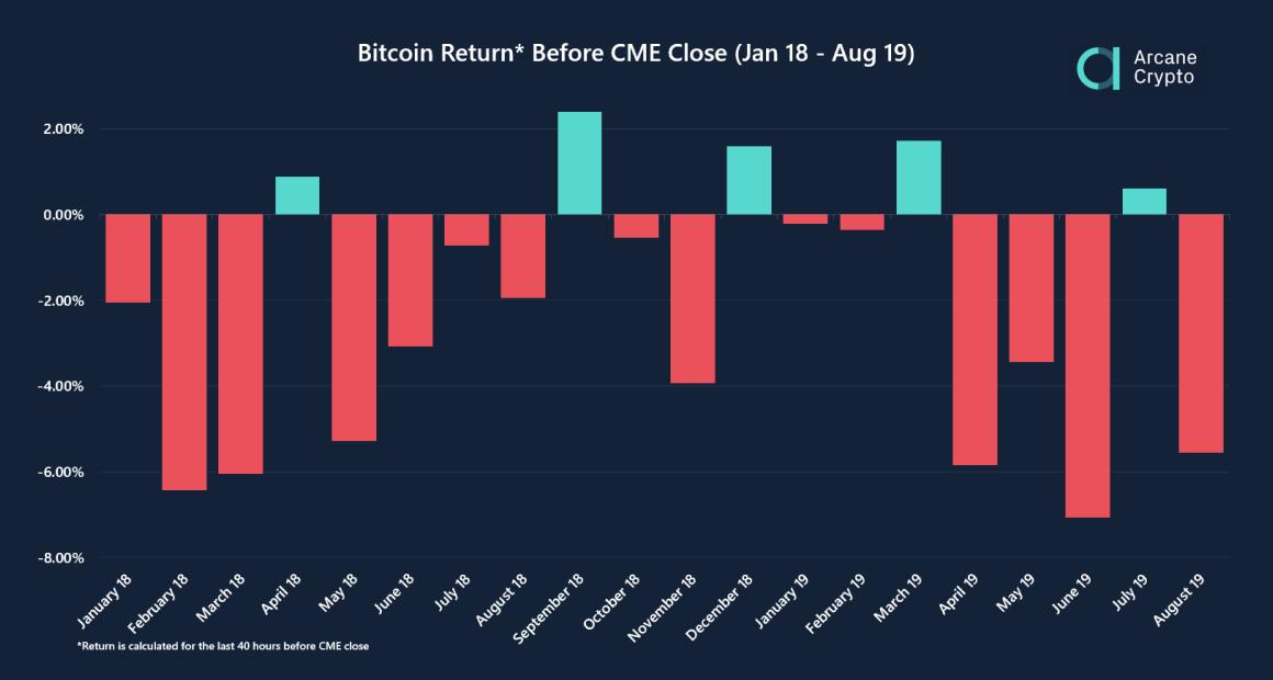 bitcoin manipolazione prezzi CME