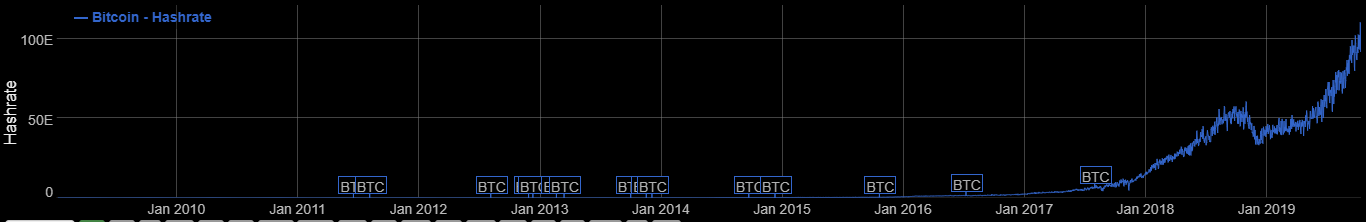 bitcoin hashrate
