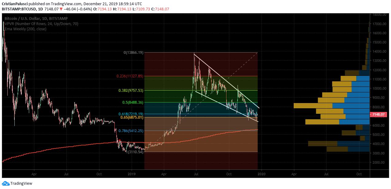 previsione prezzo bitcoin