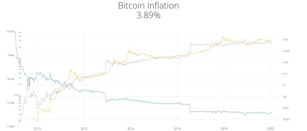 inflazione bitcoin