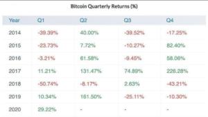 bitcoin primo trimestre 2020