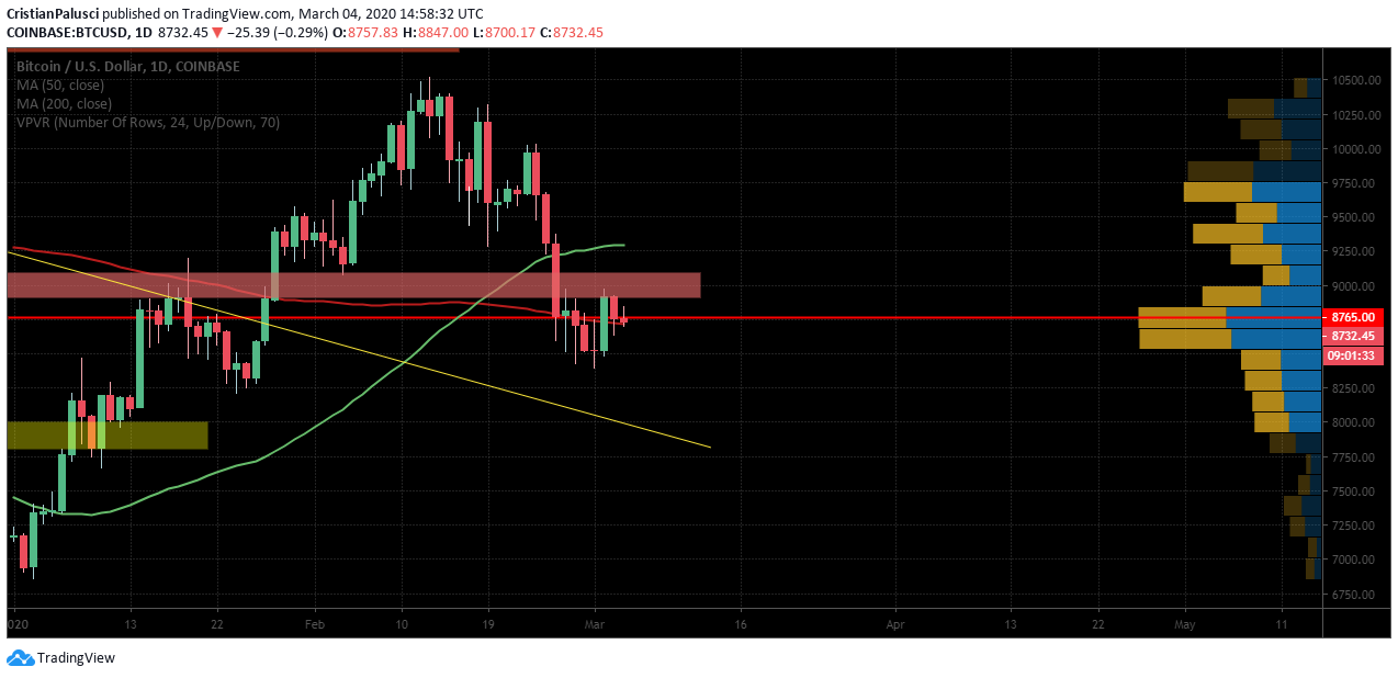 btc usd daily