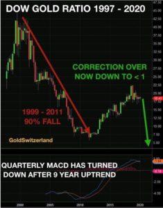 Dow Jones - Gold ratio