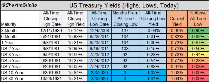 rendimenti titoli del tesoro Usa