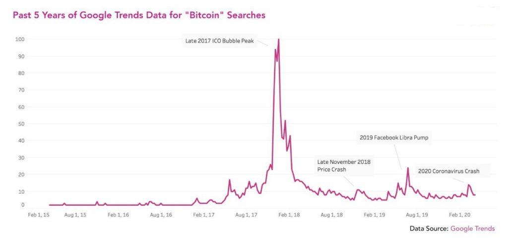 bitcoin su google