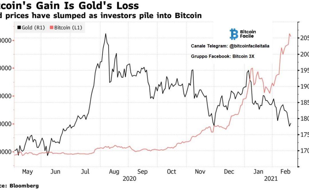 Bitcoin e i mercati finanziari